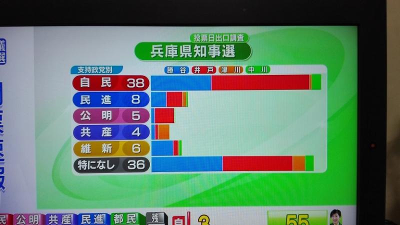 170704 知事選開票番組から (6)